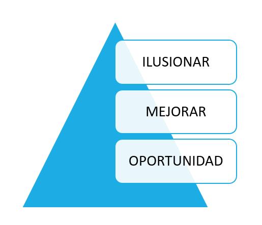 piramide-valores